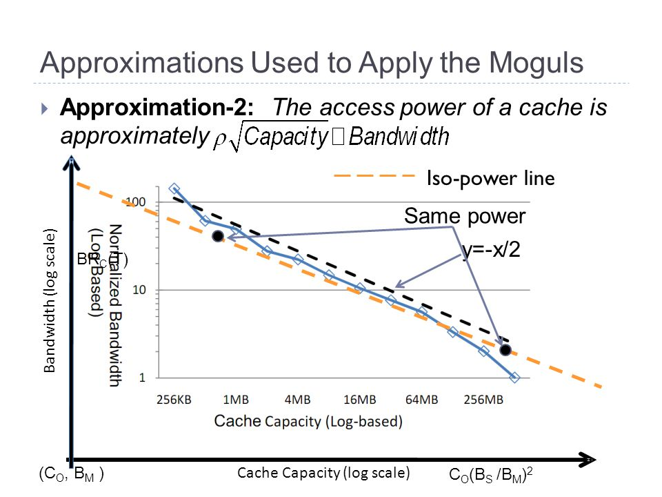 Approximations Used to Apply the Moguls  Approximation-2: The access power of a cache is approximately y=-x/2 Bandwidth (log scale) Cache Capacity (log scale) (C O, B M ) BR C (T) C O (B S /B M ) 2 Iso-power line Same power