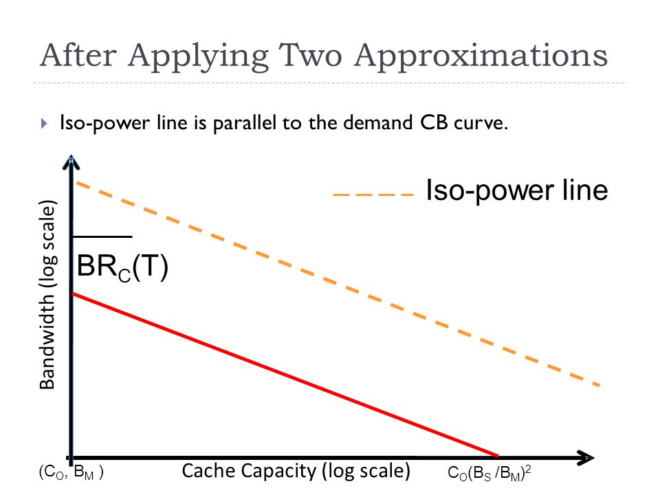 After Applying Two Approximations  Iso-power line is parallel to the demand CB curve.