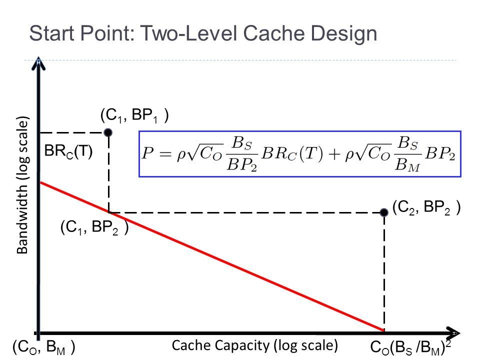 Start Point: Two-Level Cache Design Bandwidth (log scale) Cache Capacity (log scale) (C O, B M ) (C 1, BP 1 ) (C 2, BP 2 ) BR C (T) (C 1, BP 2 ) C O (