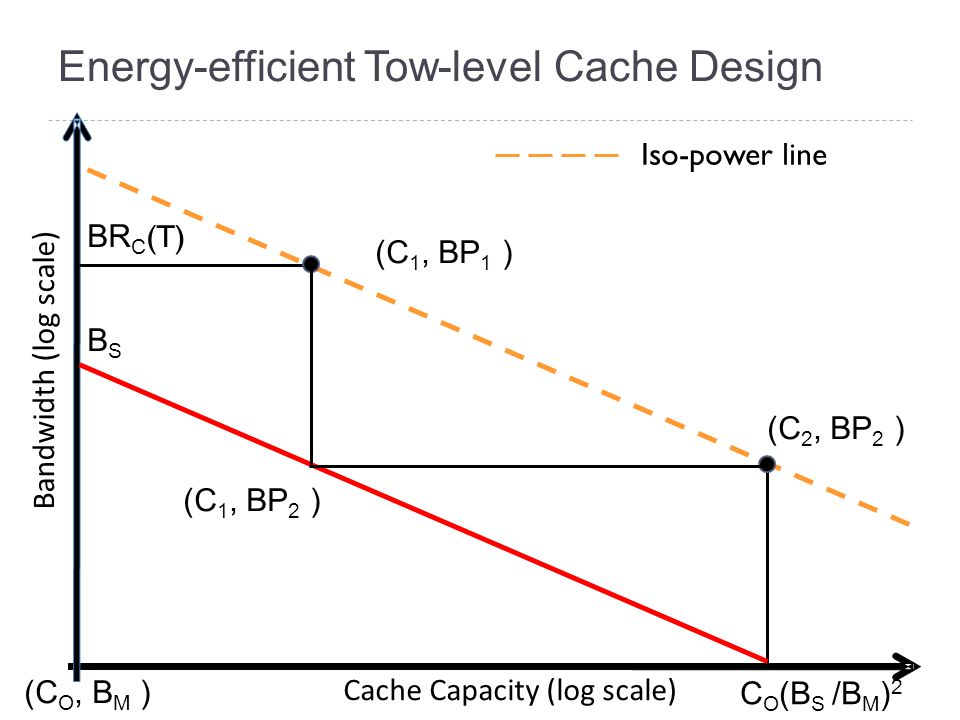 Energy-efficient Tow-level Cache Design Bandwidth (log scale) Cache Capacity (log scale) (C O, B M ) (C 1, BP 1 ) (C 2, BP 2 ) BR C (T) (C 1, BP 2 ) BSBS Iso-power line C O (B S /B M ) 2
