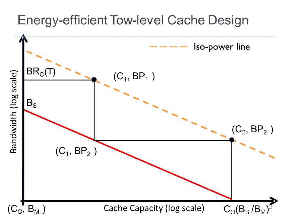 Energy-efficient Tow-level Cache Design Bandwidth (log scale) Cache Capacity (log scale) (C O, B M ) (C 1, BP 1 ) (C 2, BP 2 ) BR C (T) (C 1, BP 2 ) B