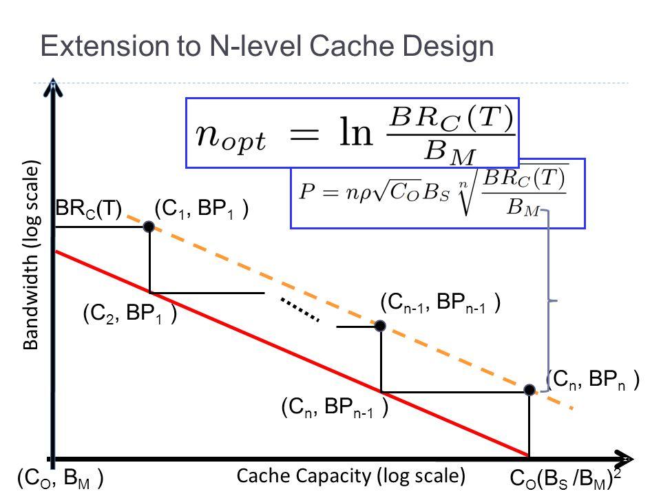 Extension to N-level Cache Design Bandwidth (log scale) Cache Capacity (log scale) (C O, B M ) C O (B S /B M ) 2 (C n, BP n ) BR C (T) (C 2, BP 1 ) (C