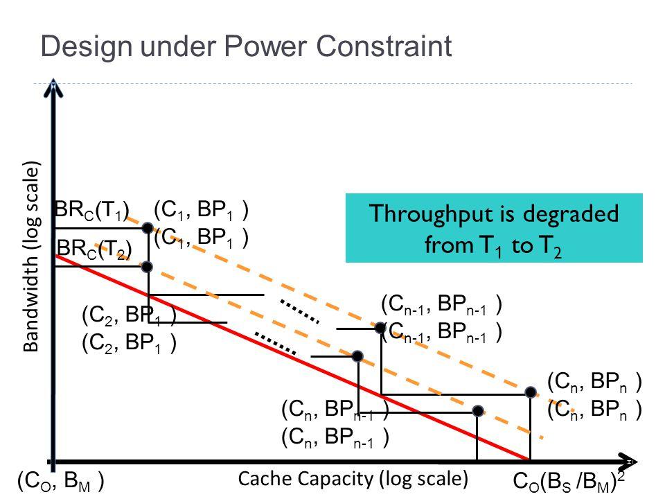 Design under Power Constraint Bandwidth (log scale) Cache Capacity (log scale) (C O, B M ) C O (B S /B M ) 2 (C n, BP n ) (C 2, BP 1 ) (C n-1, BP n-1