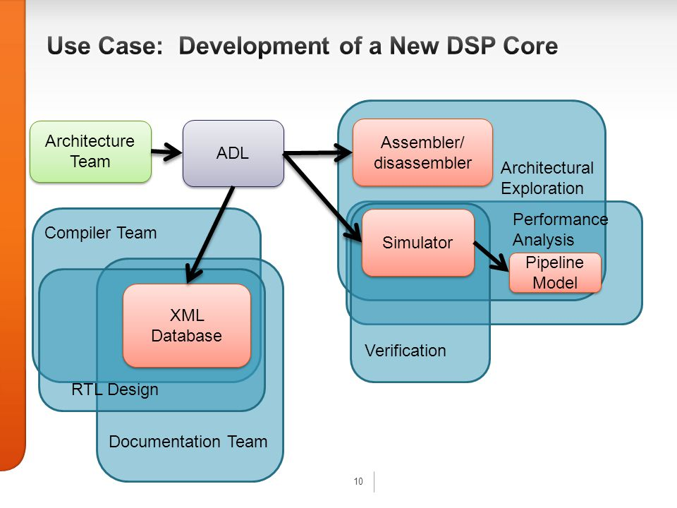 10 Architecture Team Architecture Team ADL Simulator Assembler/ disassembler Assembler/ disassembler XML Database Architectural Exploration Verification RTL Design Documentation Team Compiler Team Pipeline Model Pipeline Model Performance Analysis