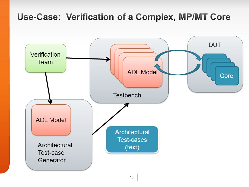 15 Verification Team ADL Model Testbench ADL Model Architectural Test-case Generator Architectural Test-cases (text) Architectural Test-cases (text) ADL Model DUT Core