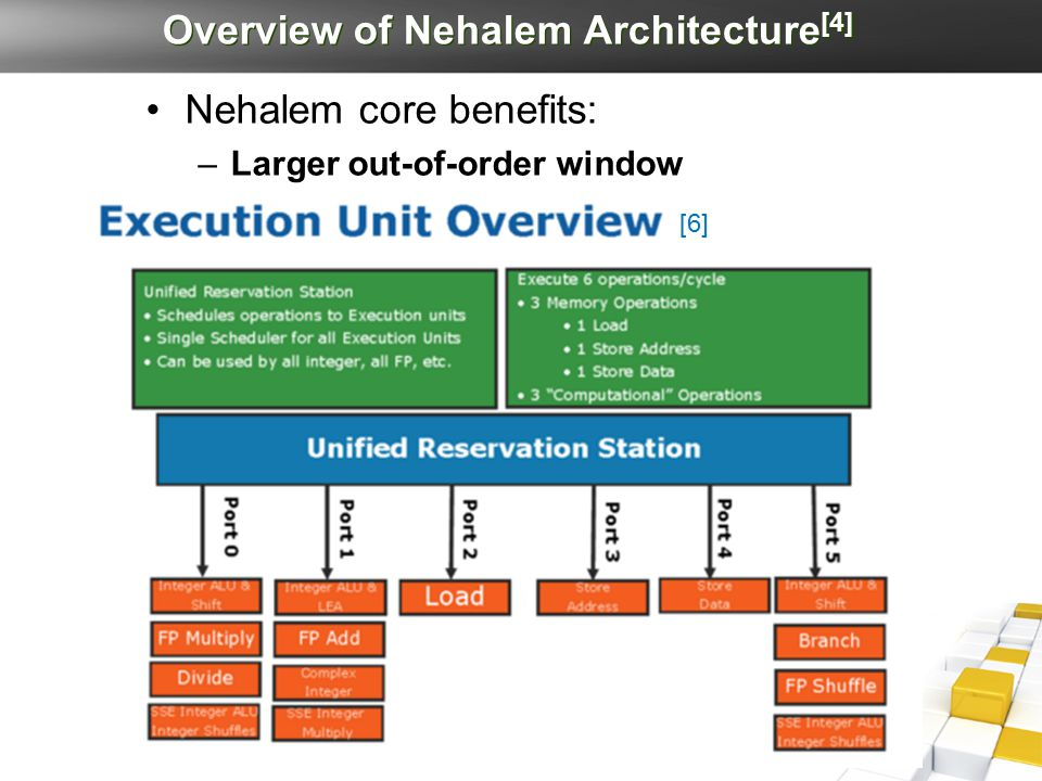 Overview of Nehalem Architecture [4] Nehalem core benefits: –Larger out-of-order window –Faster Handling of branch misprediction –More accurate branch