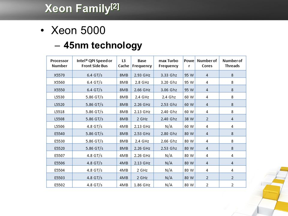 Xeon Family [2] Xeon 5000 –45nm technology Processor Number Intel® QPI Speed or Front Side Bus L3 Cache Base Frequency max Turbo Frequency Powe r Number of Cores Number of Threads X55706.4 GT/s8MB2.93 GHz 3.33 Ghz95 W48 X55606.4 GT/s8MB2.8 GHz 3.20 Ghz95 W48 X55506.4 GT/s8MB2.66 GHz 3.06 Ghz95 W48 L55305.86 GT/s8MB2.4 GHz 2.4 Ghz60 W48 L55205.86 GT/s8MB2.26 GHz 2.53 Ghz60 W48 L55185.86 GT/s8MB2.13 GHz 2.40 Ghz60 W48 L55085.86 GT/s8MB2 GHz 2.40 Ghz38 W24 L55064.8 GT/s4MB2.13 GHz N/A60 W44 E55405.86 GT/s8MB2.53 GHz 2.80 Ghz80 W48 E55305.86 GT/s8MB2.4 GHz 2.66 Ghz80 W48 E55205.86 GT/s8MB2.26 GHz 2.53 Ghz80 W48 E55074.8 GT/s4MB2.26 GHz N/A80 W44 E55064.8 GT/s4MB2.13 GHz N/A80 W44 E55044.8 GT/s4MB2 GHz N/A80 W44 E55034.8 GT/s4MB2 GHz N/A80 W22 E55024.8 GT/s4MB1.86 GHz N/A80 W22
