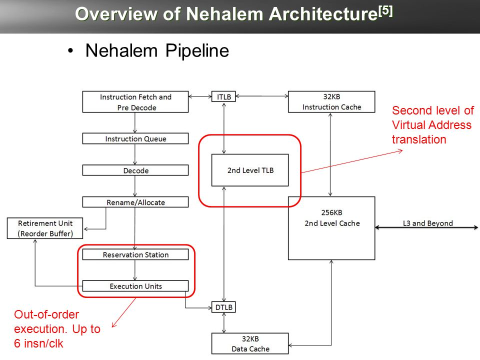 Overview of Nehalem Architecture [5] Nehalem Pipeline Second level of Virtual Address translation Out-of-order execution.