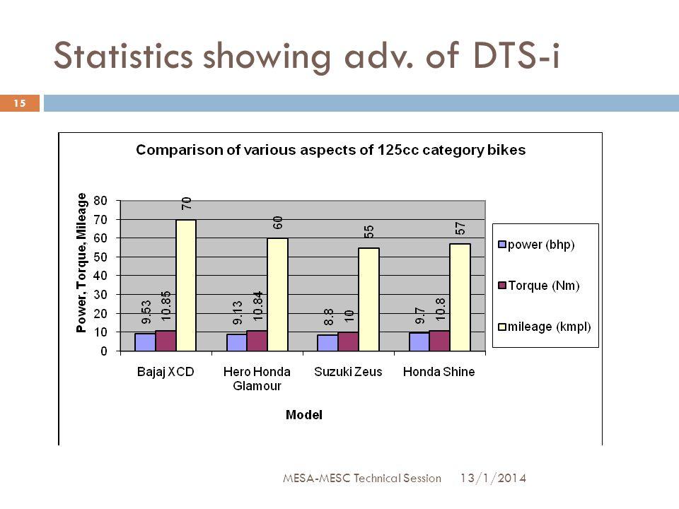 Statistics showing adv. of DTS-i 13/1/2014 15 MESA-MESC Technical Session