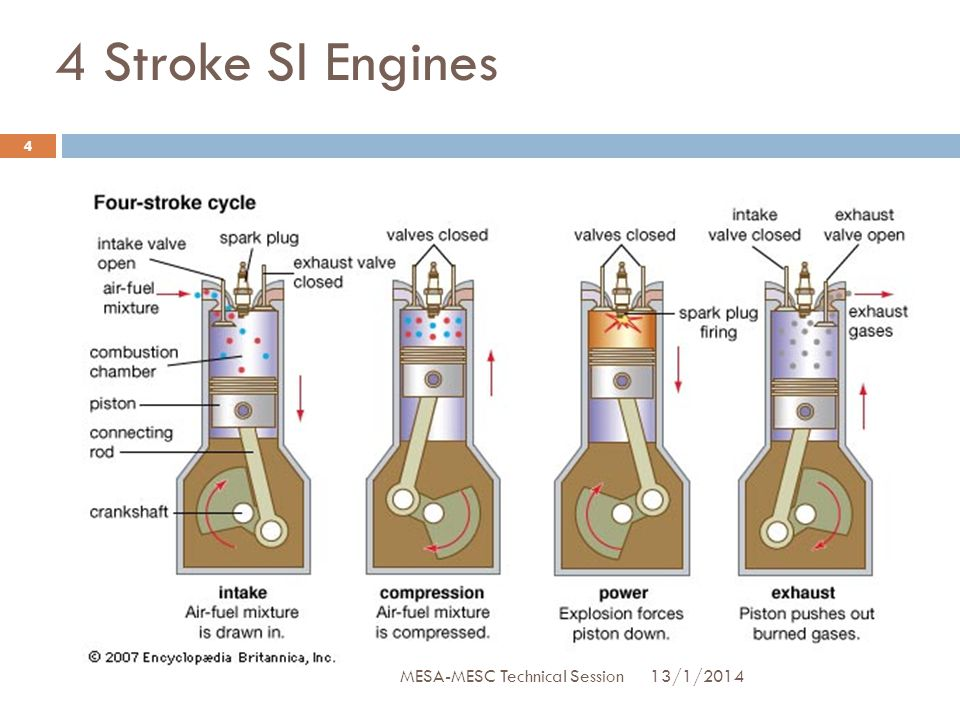 Combustion process in SI Engine 1.Spark Occurs 2.