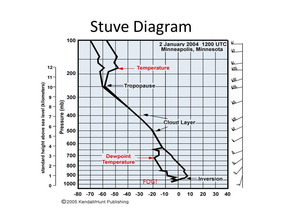 Stuve Diagram FOG!