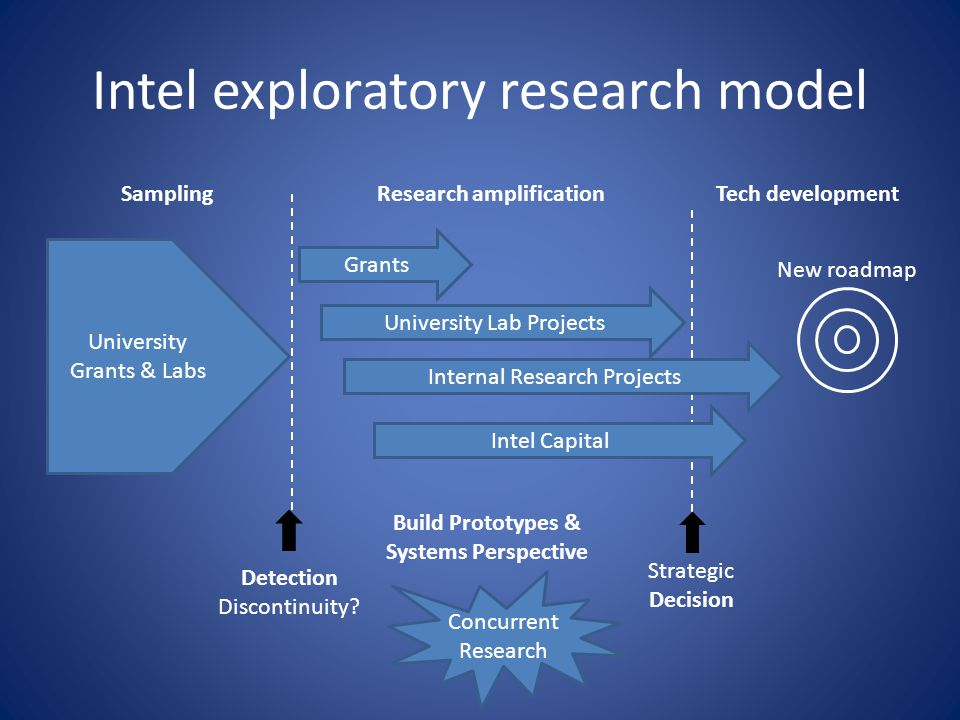 Intel exploratory research model University Grants & Labs Grants University Lab Projects Internal Research Projects Intel Capital SamplingResearch amplificationTech development New roadmap Detection Discontinuity.