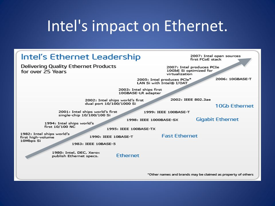 Intel s impact on Ethernet.