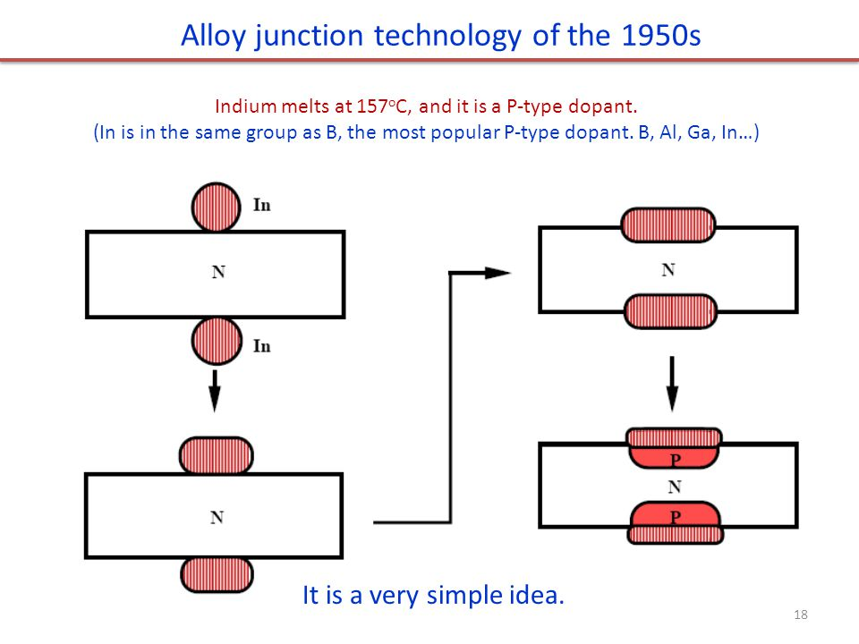 Alloy junction technology of the 1950s Indium melts at 157 o C, and it is a P-type dopant. (In is in the same group as B, the most popular P-type dopa