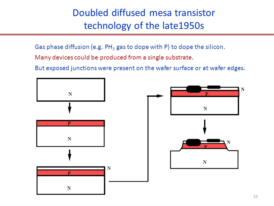 Doubled diffused mesa transistor technology of the late1950s Gas phase diffusion (e.g. PH 3 gas to dope with P) to dope the silicon. Many devices coul