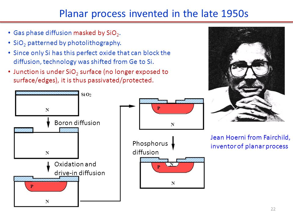 Planar process invented in the late 1950s Gas phase diffusion masked by SiO 2. SiO 2 patterned by photolithography. Since only Si has this perfect oxi