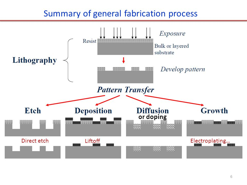 Summary of general fabrication process Liftoff Direct etchElectroplating… 6 or doping