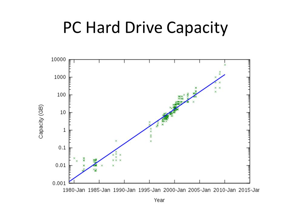 PC Hard Drive Capacity