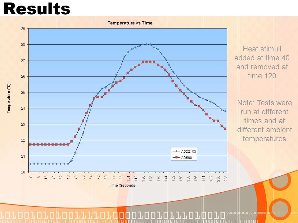 Results Note: Tests were run at different times and at different ambient temperatures Heat stimuli added at time 40 and removed at time 120