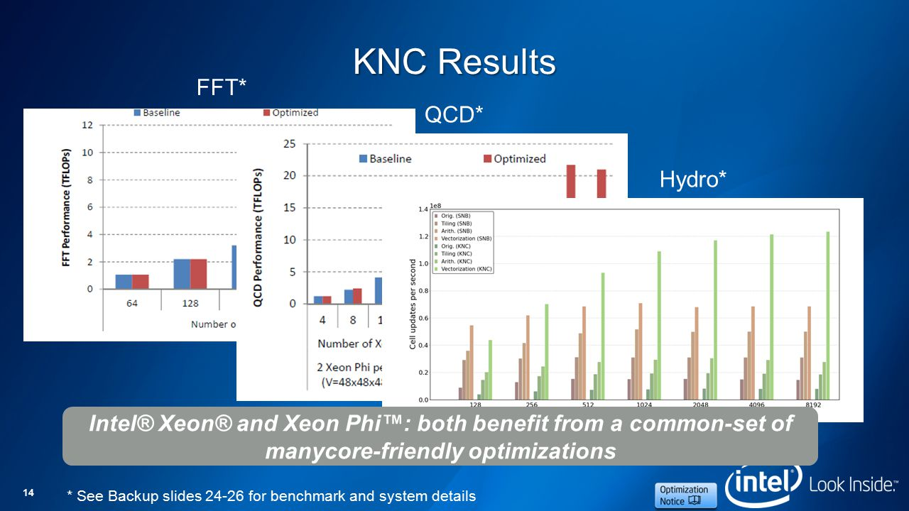 14 KNC Results FFT* QCD* Hydro* * See Backup slides 24-26 for benchmark and system details Intel® Xeon® and Xeon Phi™: both benefit from a common-set