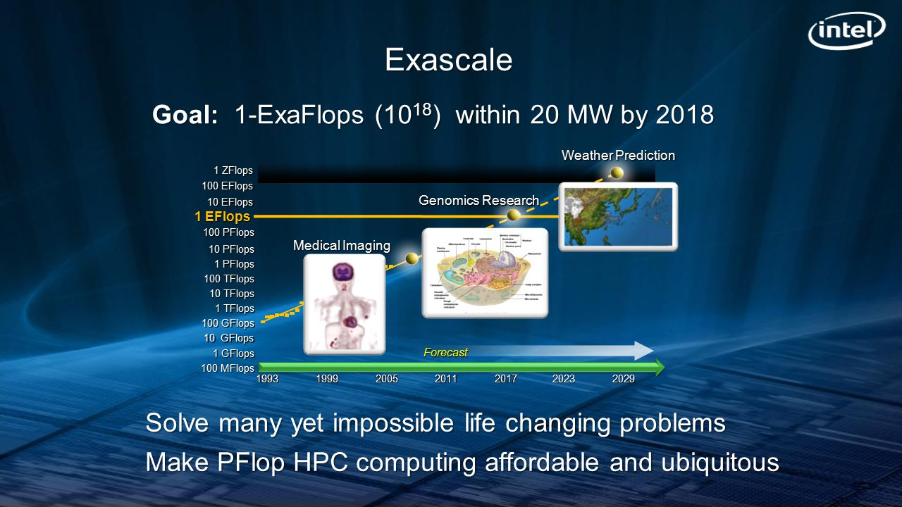 Exascale Goal: 1-ExaFlops (10 18 ) within 20 MW by 2018 Solve many yet impossible life changing problems Make PFlop HPC computing affordable and ubiqu