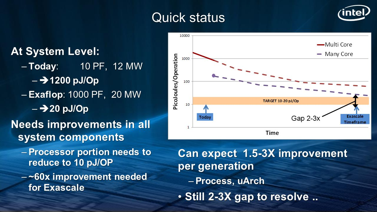 Quick status At System Level: –Today: 10 PF, 12 MW –  1200 pJ/Op –Exaflop: 1000 PF, 20 MW –  20 pJ/Op Needs improvements in all system components –P