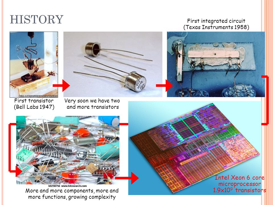 First transistor (Bell Labs 1947) Very soon we have two and more transistors First integrated circuit (Texas Instruments 1958) Intel Xeon 6 core microprocessor 1.9x10 9 transistors More and more components, more and more functions, growing complexity HISTORY