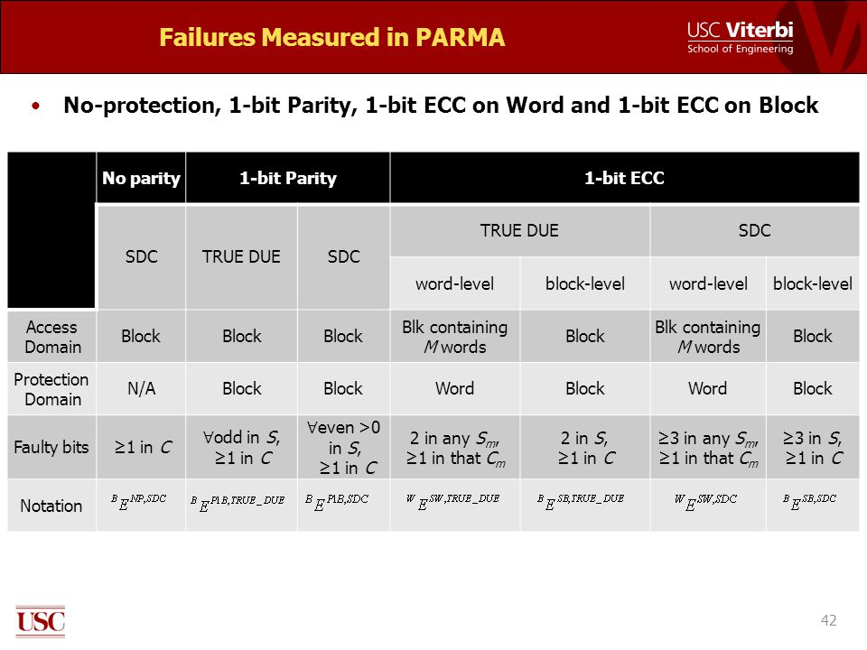 Failures Measured in PARMA No-protection, 1-bit Parity, 1-bit ECC on Word and 1-bit ECC on Block 42 No parity1-bit Parity1-bit ECC SDCTRUE DUESDC TRUE