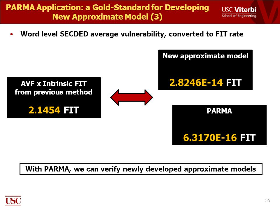 PARMA Application: a Gold-Standard for Developing New Approximate Model (3) Word level SECDED average vulnerability, converted to FIT rate 55 With PARMA, we can verify newly developed approximate models AVF x Intrinsic FIT from previous method 2.1454 FIT New approximate model 2.8246E-14 FIT PARMA 6.3170E-16 FIT