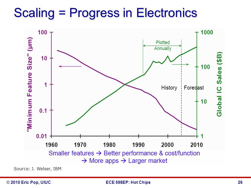 © 2010 Eric Pop, UIUCECE 598EP: Hot Chips Scaling = Progress in Electronics 26 Source: J.