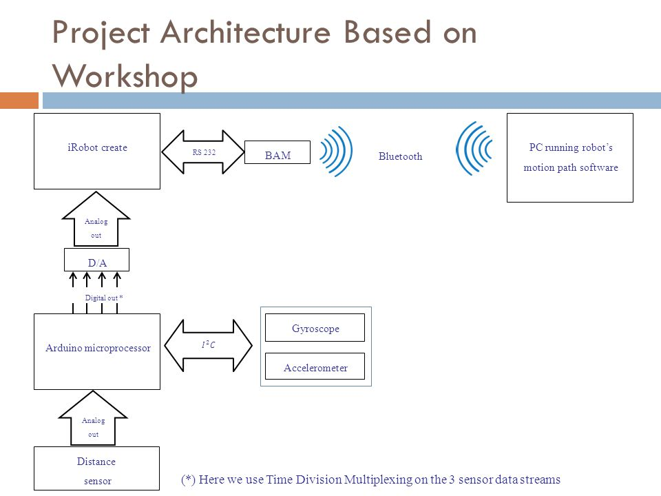 Project Architecture Based on Workshop PC running robot's motion path software Bluetooth iRobot create BAM RS 232 Gyroscope Accelerometer Arduino micr