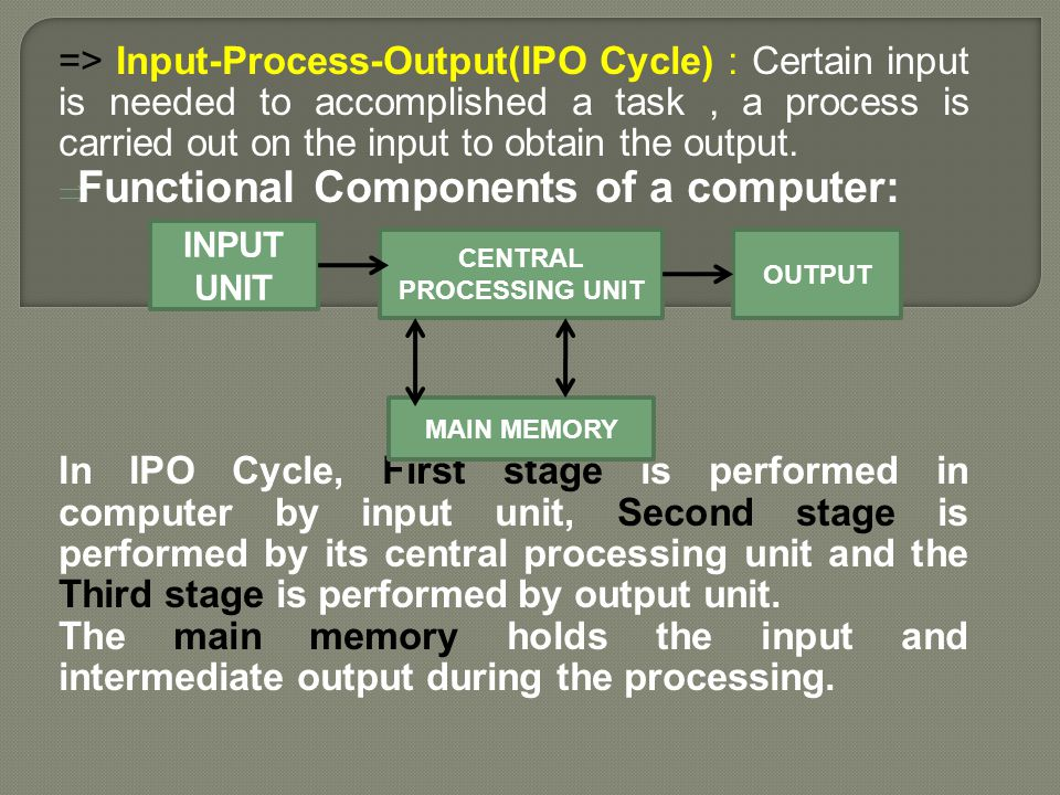 => Input-Process-Output(IPO Cycle) : Certain input is needed to accomplished a task, a process is carried out on the input to obtain the output.  Fun