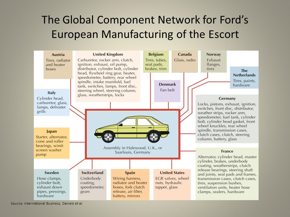 The Global Component Network for Ford's European Manufacturing of the Escort Source: International Business, Daniels et al.