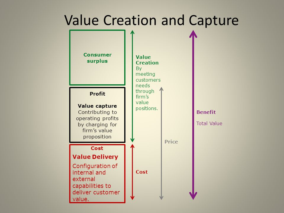 Value Creation and Capture Profit Value capture Contributing to operating profits by charging for firm's value proposition Consumer surplus Value Creation By meeting customers needs through firm's value positions.