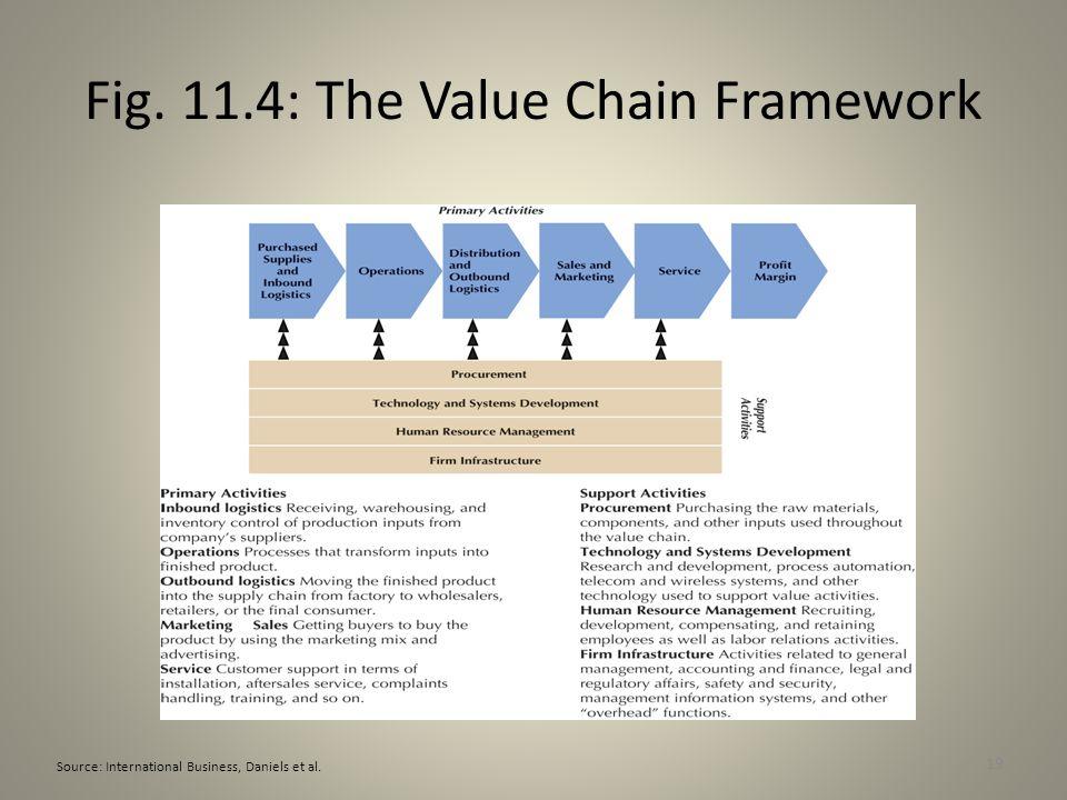 19 Fig. 11.4: The Value Chain Framework Source: International Business, Daniels et al.
