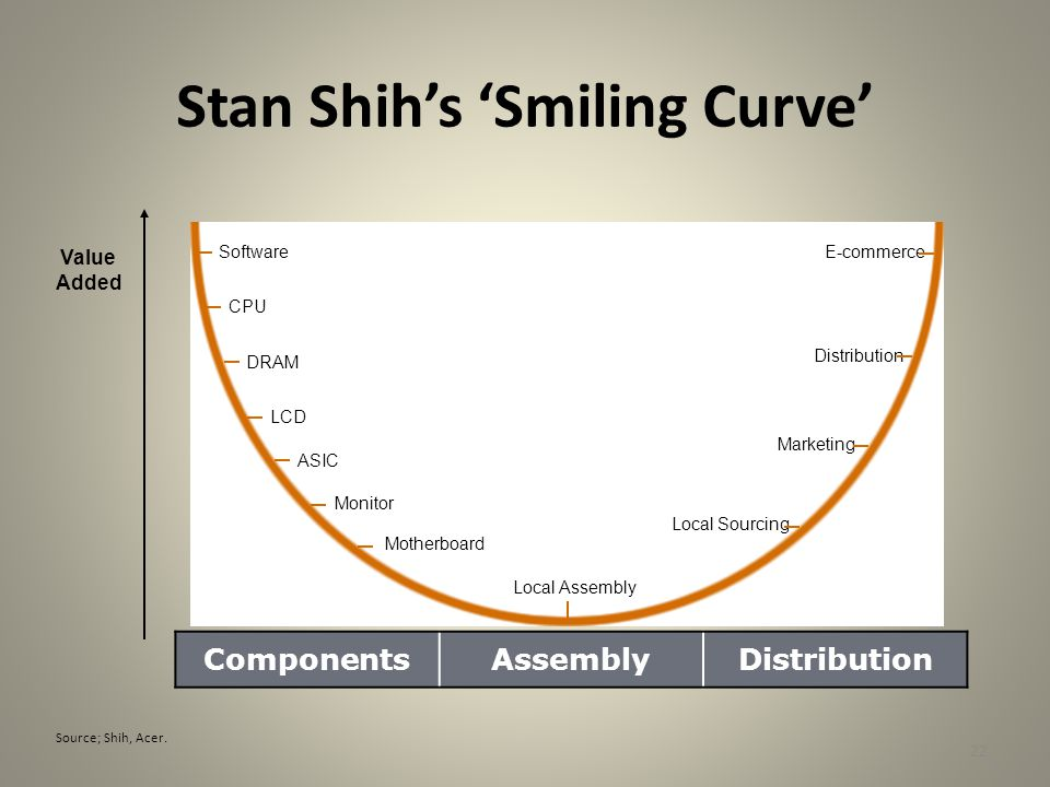 22 Stan Shih's 'Smiling Curve' ComponentsAssemblyDistribution Value Added Software CPU DRAM LCD ASIC Monitor Motherboard Local Assembly Local Sourcing Marketing Distribution E-commerce Source; Shih, Acer.