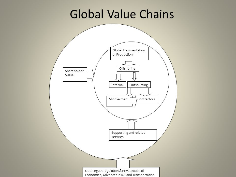 Global Value Chains InternalOutsourcing Offshoring Global Fragmentation of Production Middle-menContractors Supporting and related services Shareholder Value Opening, Deregulation & Privatization of Economies, Advances in ICT and Transportation