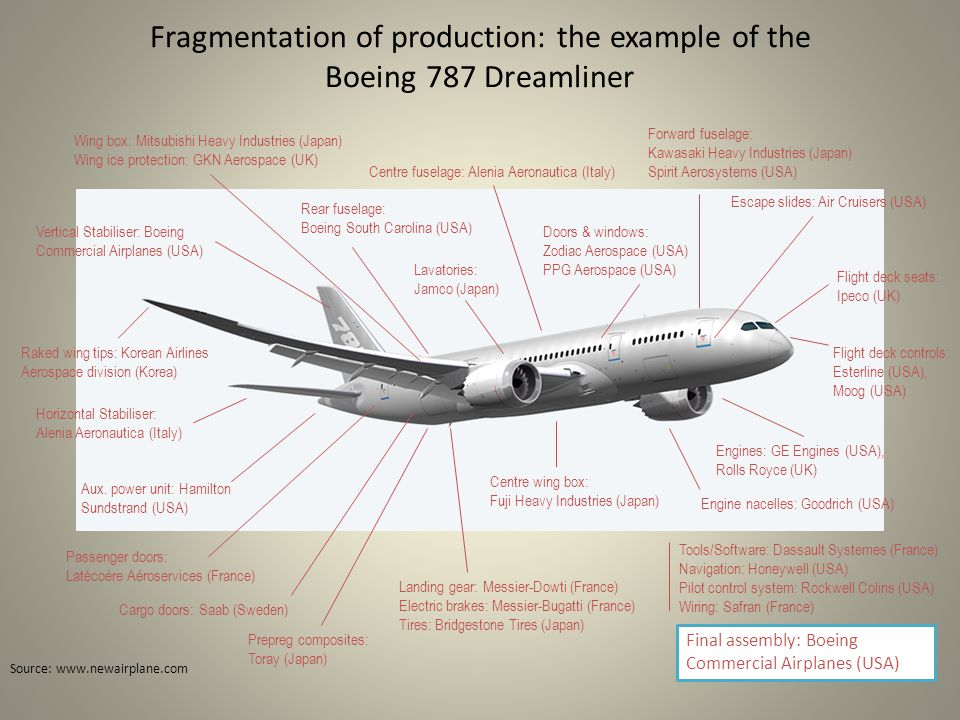 Fragmentation of production: the example of the Boeing 787 Dreamliner Source: www.newairplane.com Escape slides: Air Cruisers (USA) Horizontal Stabiliser: Alenia Aeronautica (Italy) Centre fuselage: Alenia Aeronautica (Italy) Final assembly: Boeing Commercial Airplanes (USA) Vertical Stabiliser: Boeing Commercial Airplanes (USA) Landing gear: Messier-Dowti (France) Electric brakes: Messier-Bugatti (France) Tires: Bridgestone Tires (Japan) Doors & windows: Zodiac Aerospace (USA) PPG Aerospace (USA) Tools/Software: Dassault Systemes (France) Navigation: Honeywell (USA) Pilot control system: Rockwell Colins (USA) Wiring: Safran (France) Centre wing box: Fuji Heavy Industries (Japan) Engines: GE Engines (USA), Rolls Royce (UK) Wing box: Mitsubishi Heavy Industries (Japan) Wing ice protection: GKN Aerospace (UK) Engine nacelles: Goodrich (USA) Aux.
