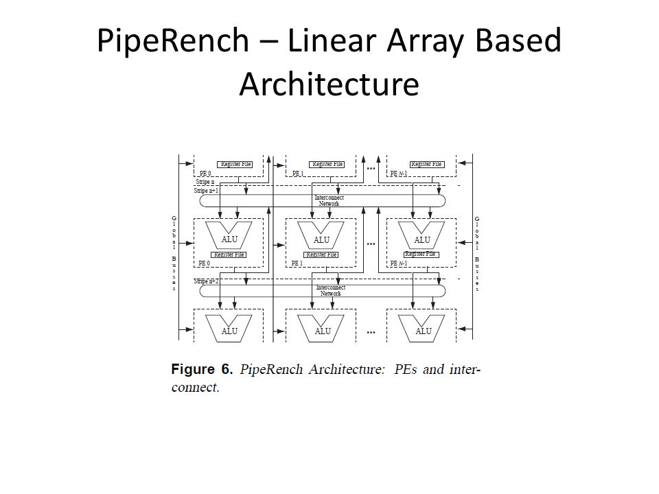PipeRench – Linear Array Based Architecture