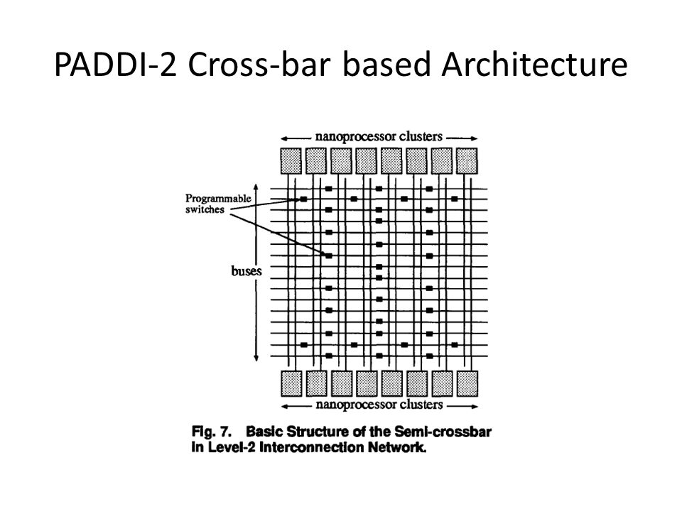 PADDI-2 Cross-bar based Architecture
