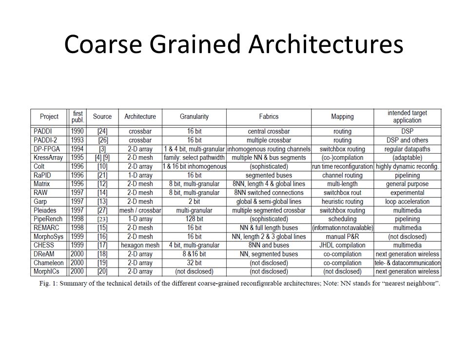 Coarse Grained Architectures
