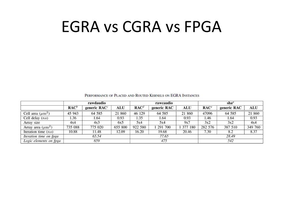 EGRA vs CGRA vs FPGA