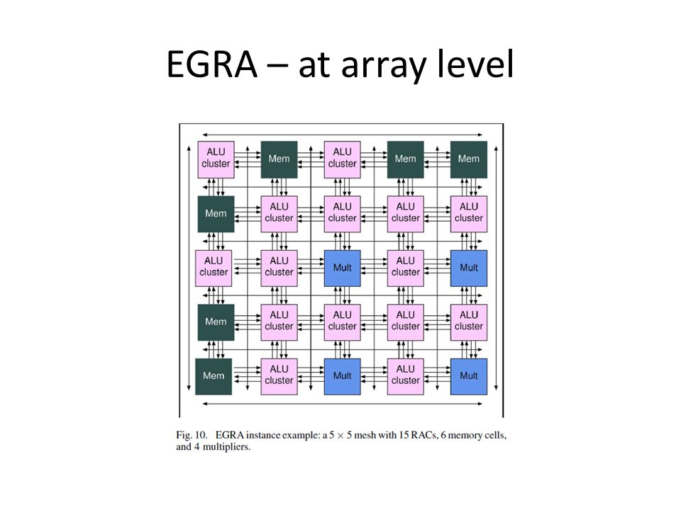 EGRA – at array level