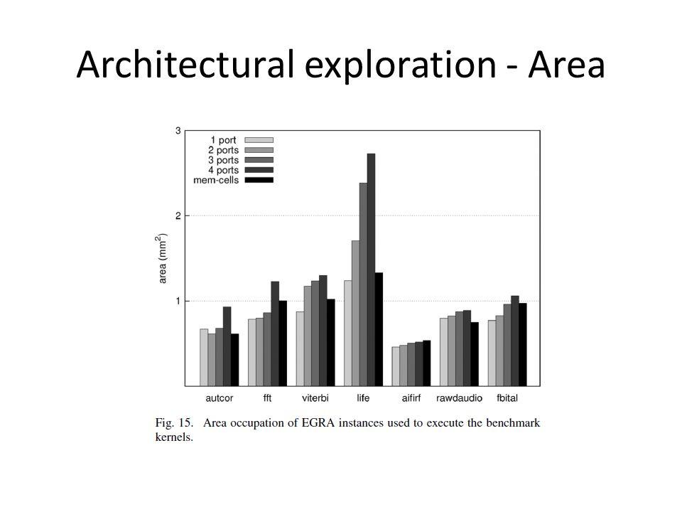 Architectural exploration - Area