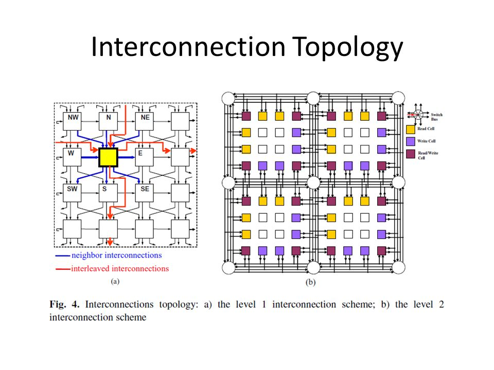 Interconnection Topology