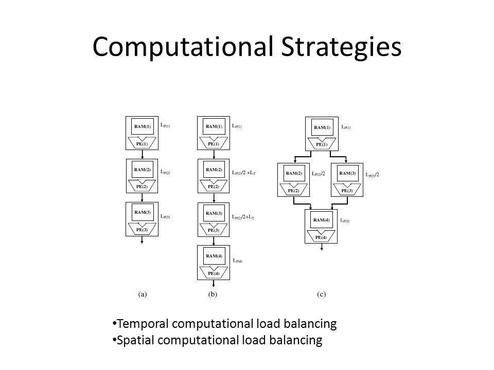 Computational Strategies Temporal computational load balancing Spatial computational load balancing