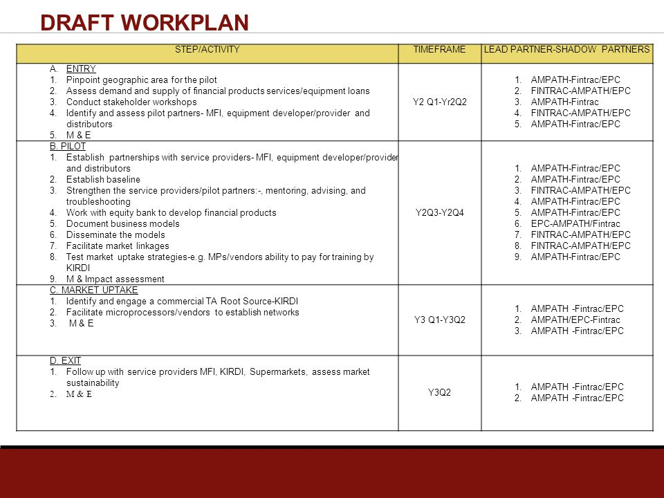DRAFT WORKPLAN STEP/ACTIVITYTIMEFRAMELEAD PARTNER-SHADOW PARTNERS A.ENTRY 1.Pinpoint geographic area for the pilot 2.Assess demand and supply of finan