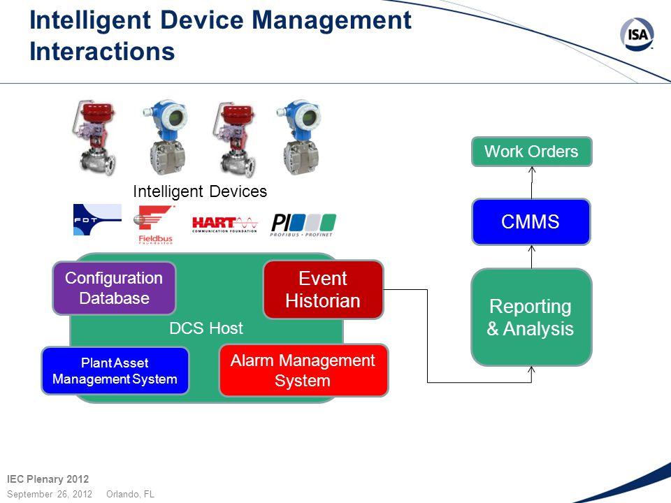 IEC Plenary 2012 September 26, 2012 Orlando, FL Intelligent Device Management Interactions DCS Host CMMS Plant Asset Management System Event Historian