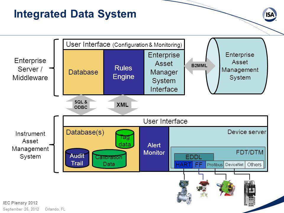 IEC Plenary 2012 September 26, 2012 Orlando, FL Integrated Data System Device server FDT/DTM EDDL HART FF Profibus DeviceNet Others Alert Monitor Data