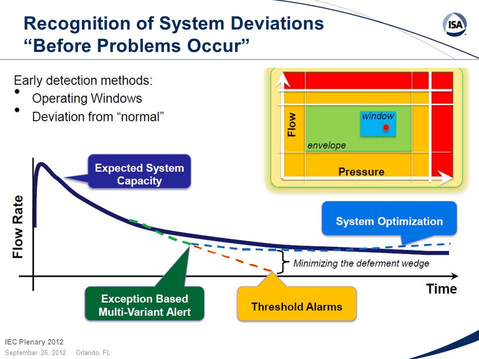 "IEC Plenary 2012 September 26, 2012 Orlando, FL Recognition of System Deviations ""Before Problems Occur"""